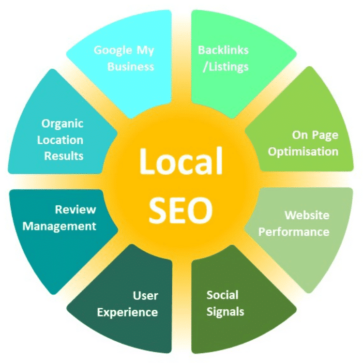 Factors that affect local SEO