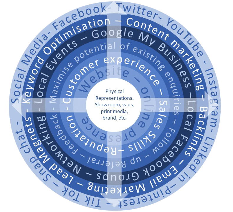 Use the social media circle for more Effective marketing
